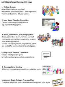 ALUUC LRP Appreciative Inquiry Process overview